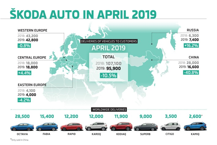 SKODA liefert im April 95.900 Fahrzeuge aus