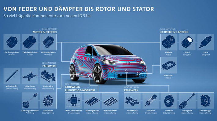 Volkswagen Group Components liefert zahlreiche Komponenten und Bauteile für die Produktion des ID.3 von Volkswagen