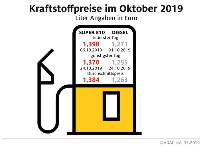 Benzin im Oktober billiger, Diesel teurer Preisdifferenz zwischen Benzin und Diesel so gering wie zuletzt im März