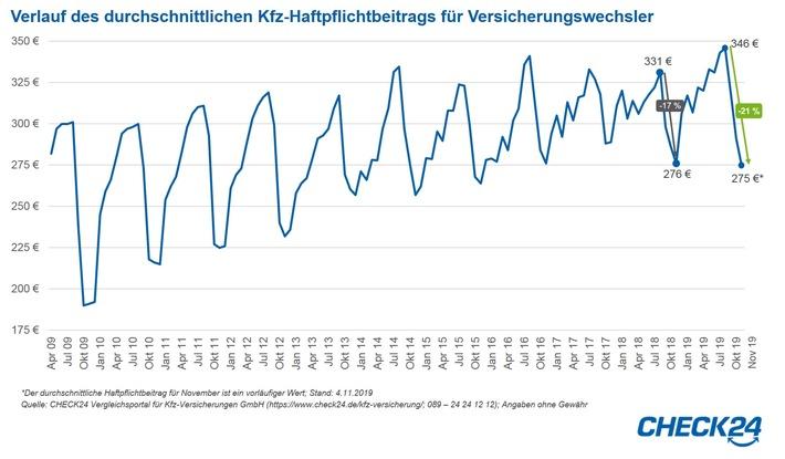 Kfz-Versicherung: Haftpflichtbeitrag seit August um 21 Prozent gesunken