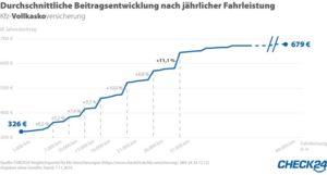 Kfz-Versicherungsbeitrag steigt um bis zu elf Prozent
