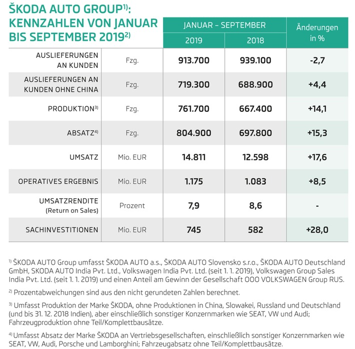 SKODA AUTO steigert in den ersten neun Monaten 2019 Umsatz und Operatives Ergebnis