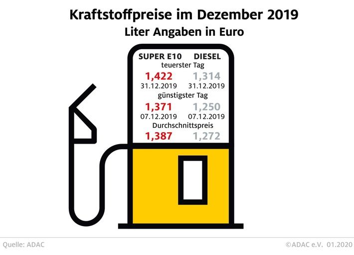 Tanken 2019 etwas billiger als im Vorjahr Preise ziehen zum Jahreswechsel deutlich an