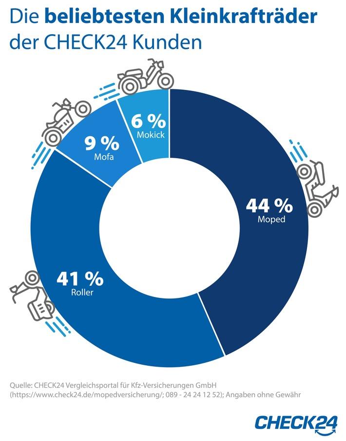 Mopedversicherung: Piaggio, Simson und Peugeot sind beliebteste Marken