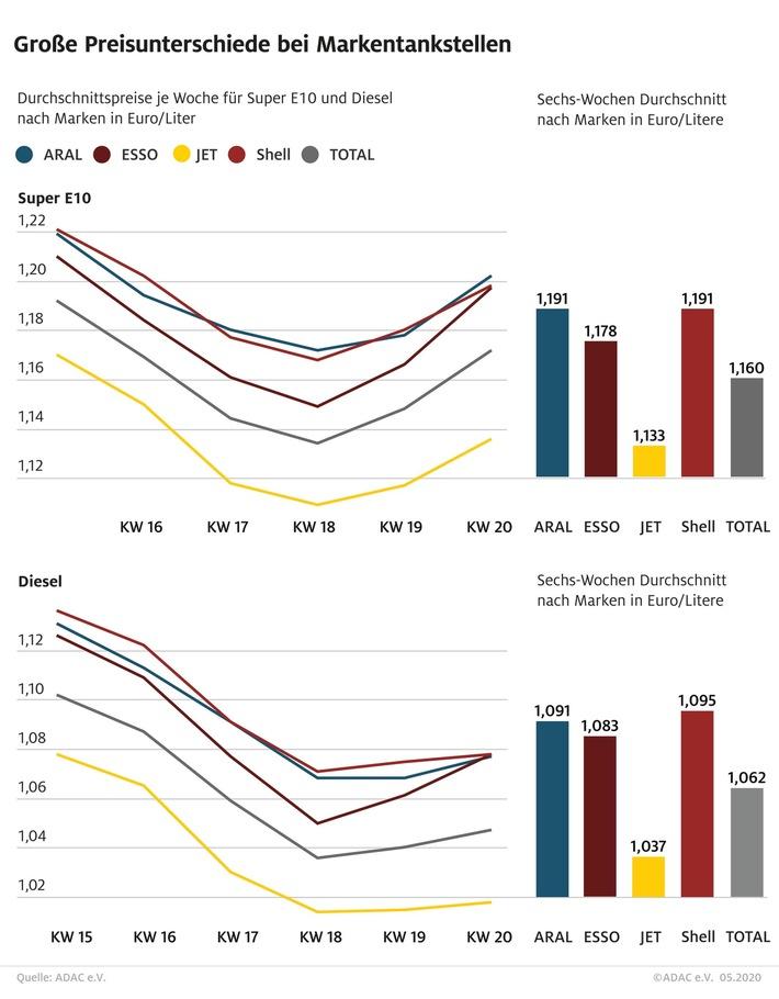 Große Preisunterschiede bei Markentankstellen / ADAC Untersuchung bei den fünf großen Marken / Jet im Schnitt fast sechs Cent günstiger als Aral und Shell / Total mit Mittelplatz