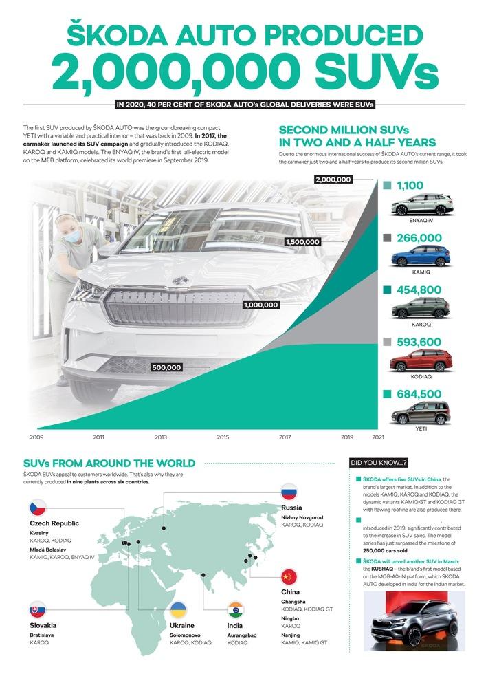 ŠKODA AUTO produziert zweimillionstes SUV